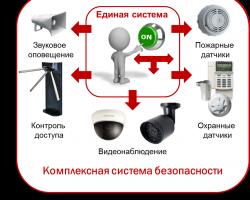 Видеонаблюдение и его интеграция с разными системами