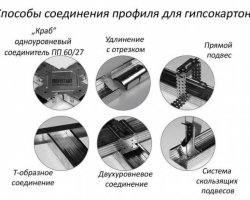 Каркас для потолка: профили и соединения