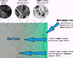 Изменение стандарта на методы определения водонепроницаемости бетона