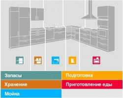 Распределение функциональных зон на кухне