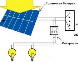 Принцип работы и типы солнечных светильников